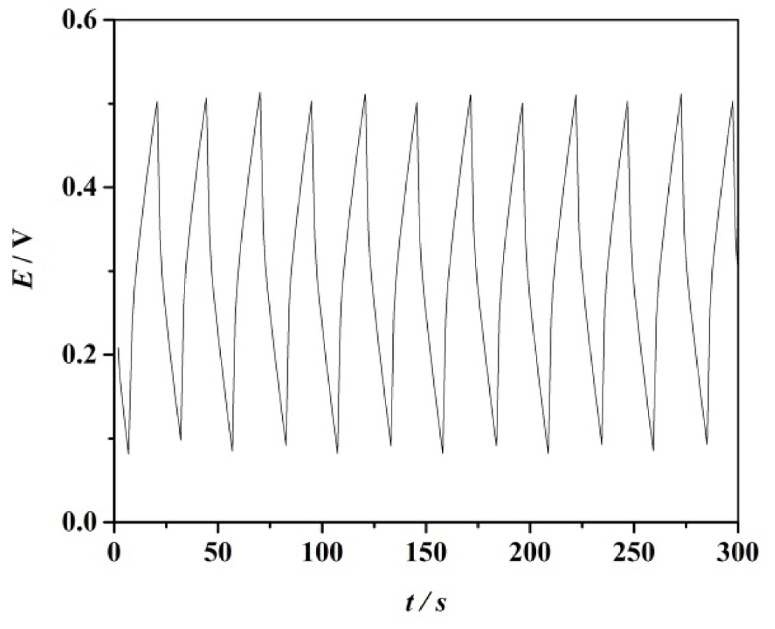 Investigation of a Pseudo Capacitor with Polyacrylonitrile