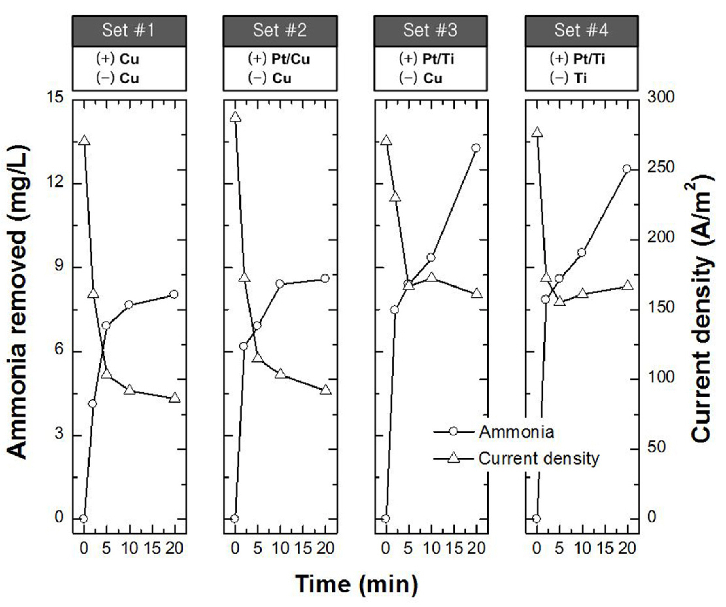 Performance Assessment of Electrolysis Using Copper and