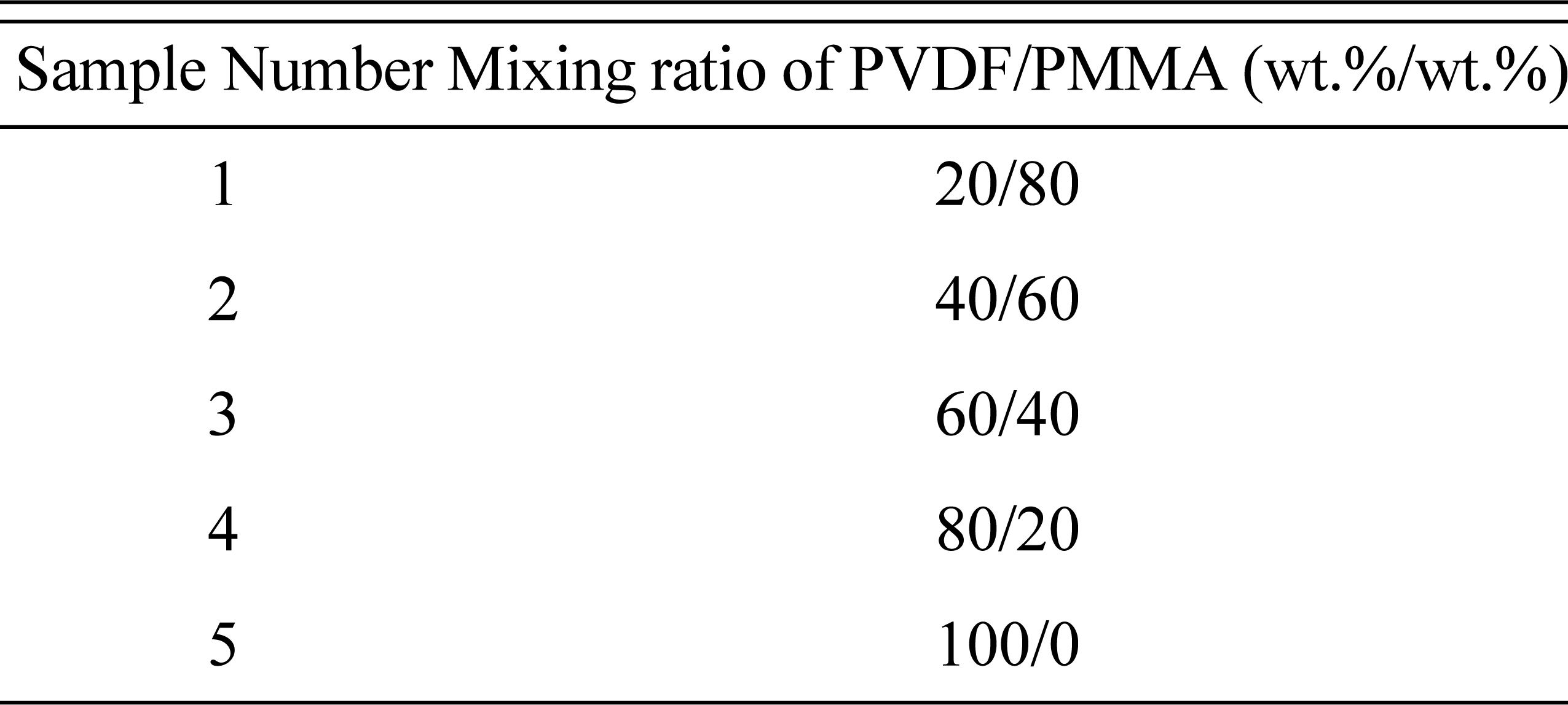 Corrosion Protection Performance of PVDF/PMMA-Blended