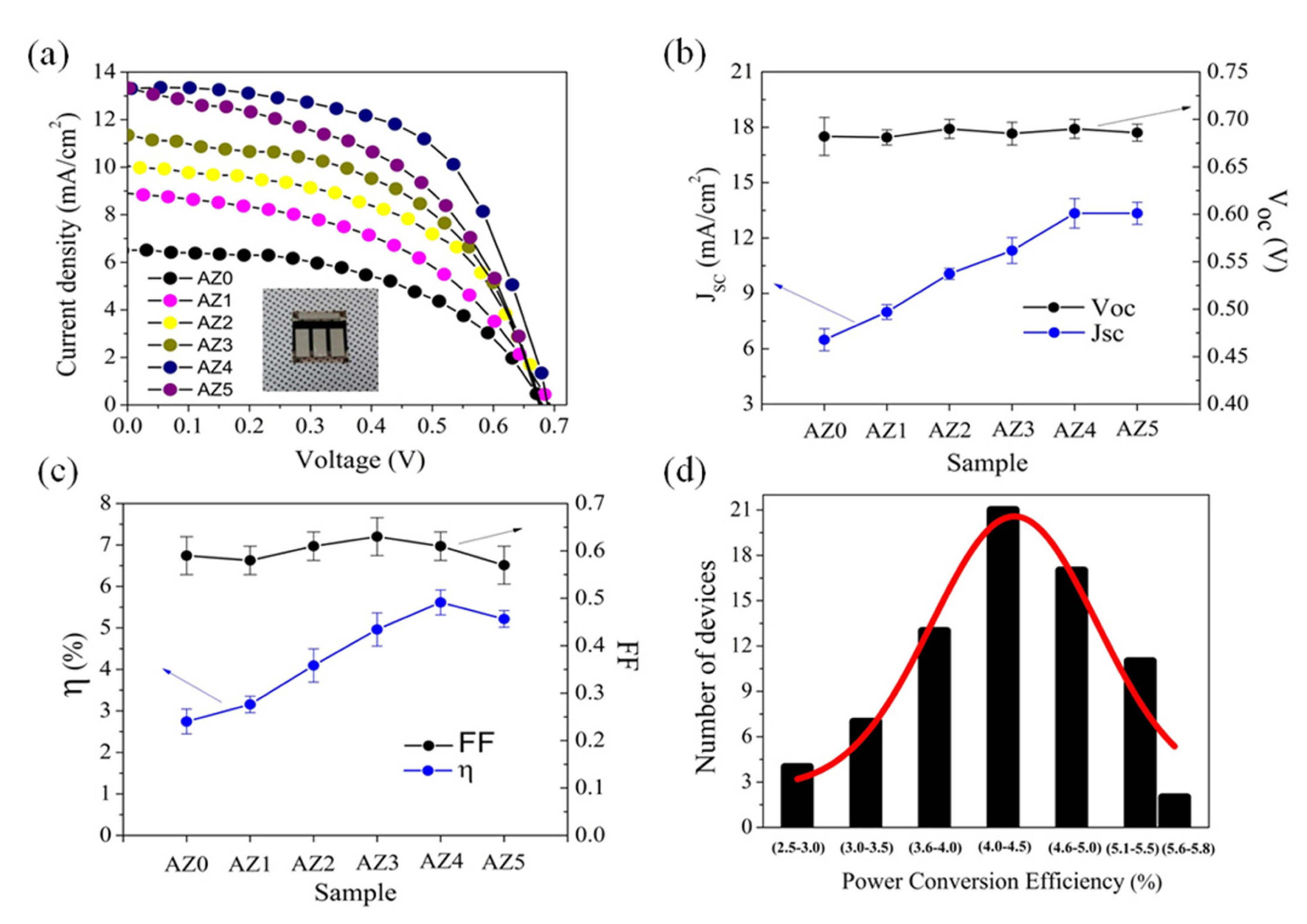 Low-Temperature Solution Process of Al-Doped ZnO Nano-flakes